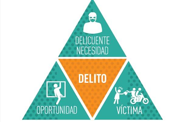 el triángulo del delito