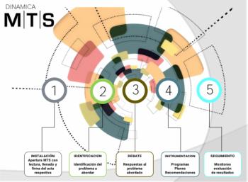 Las MTS son espacios participativos donde todos tienen voz